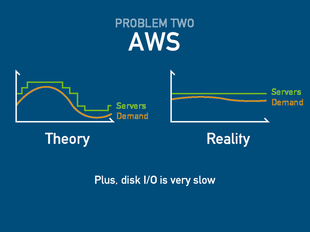 AWS PROBLEM TWO Demand Servers Theory Demand Se...