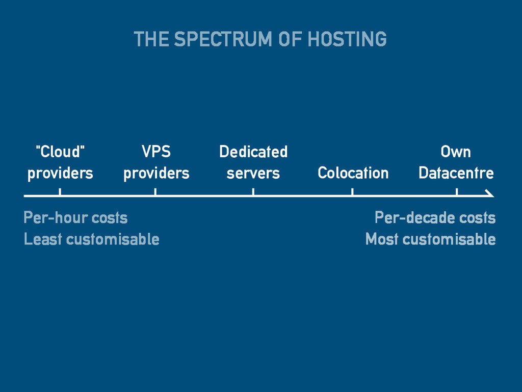 THE SPECTRUM OF HOSTING Per-hour costs Least cu...