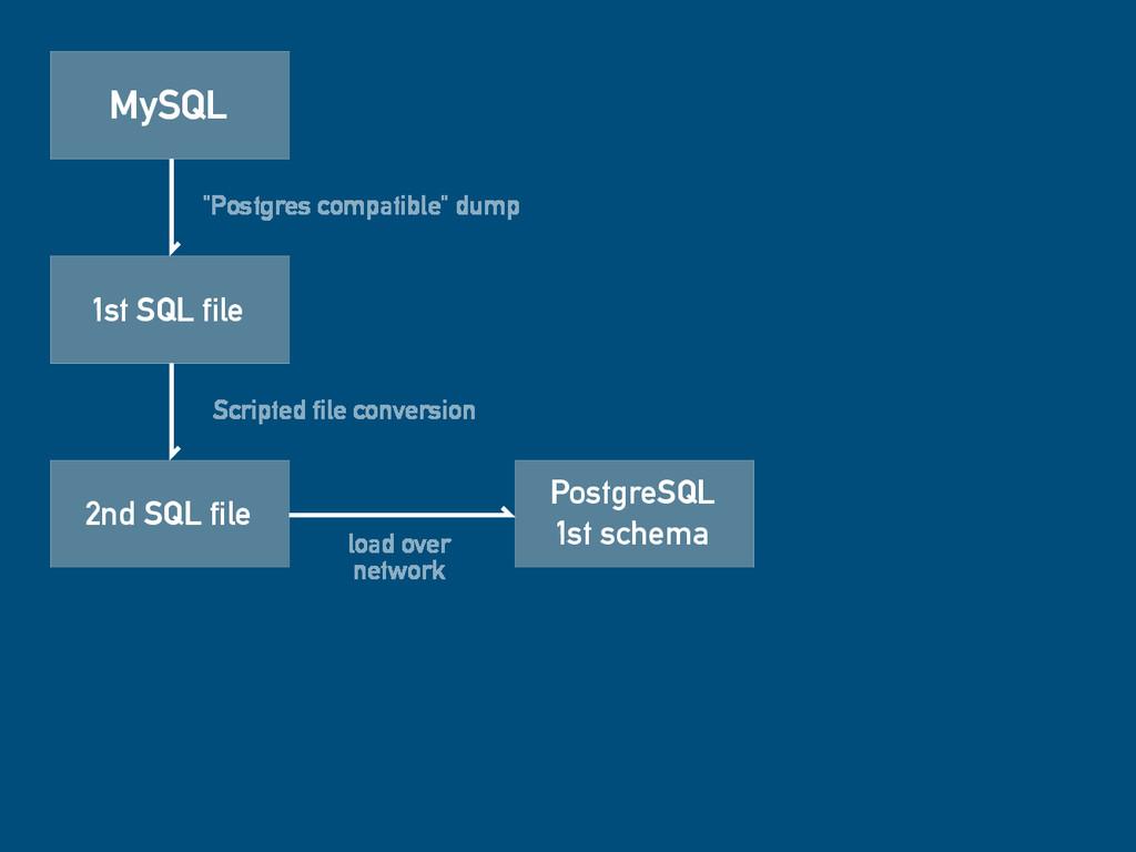 "MySQL 1st SQL file ""Postgres compatible"" dump 2..."