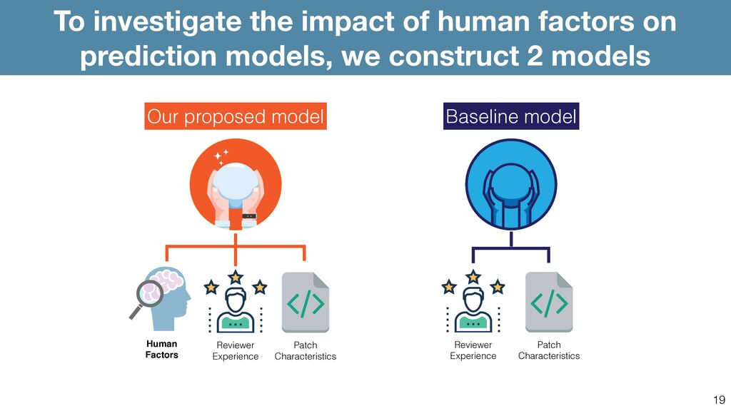 19 To investigate the impact of human factors o...
