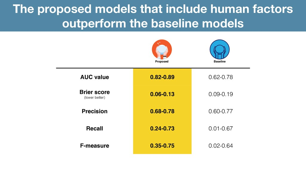 The proposed models that include human factors ...