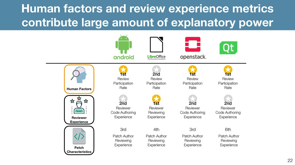 22 Human factors and review experience metrics ...