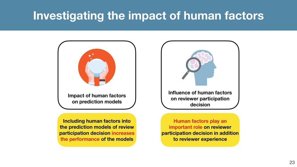 23 Influence of human factors on reviewer partic...
