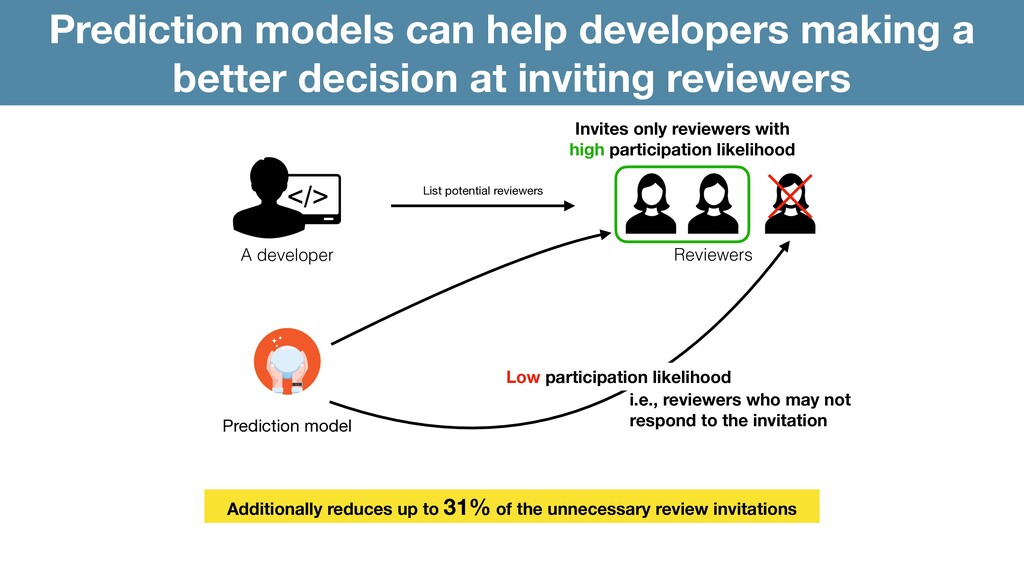 Prediction models can help developers making a ...