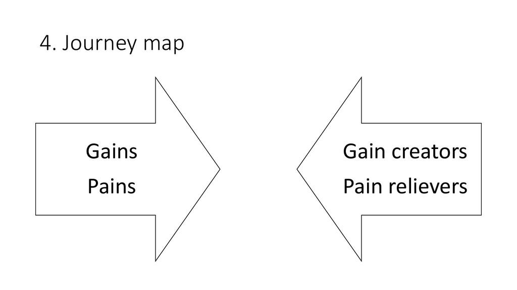 4. Journey map Gains Pains Gain creators Pain r...