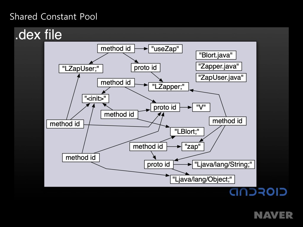 Shared Constant Pool