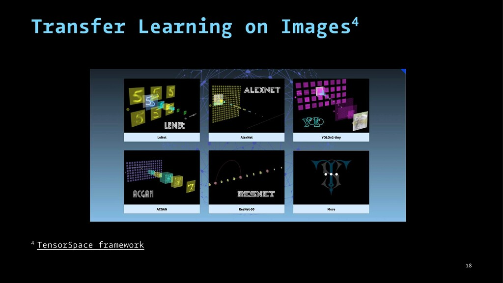 Transfer Learning on Images4 4 TensorSpace fram...