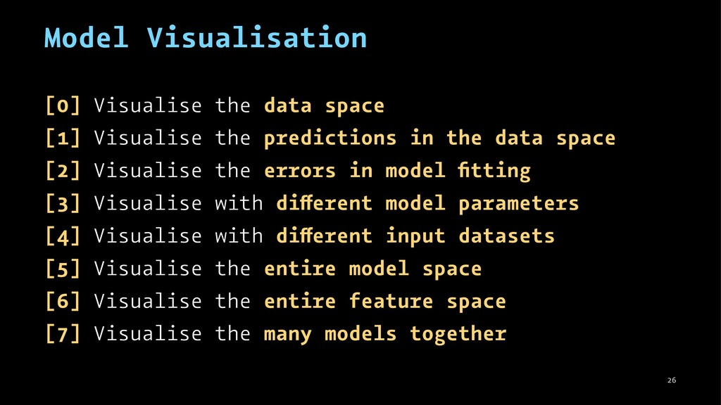 Model Visualisation [0] Visualise the data spac...