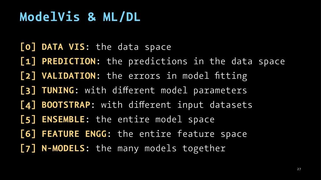 ModelVis & ML/DL [0] DATA VIS: the data space [...