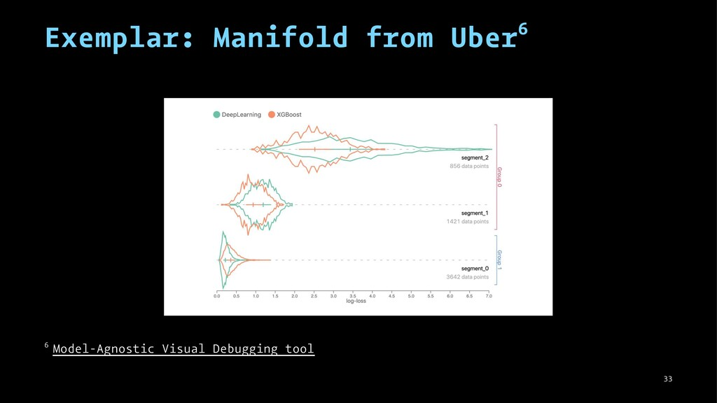 Exemplar: Manifold from Uber6 6 Model-Agnostic ...