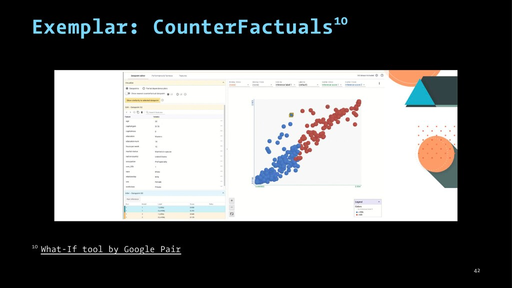Exemplar: CounterFactuals10 10 What-If tool by ...