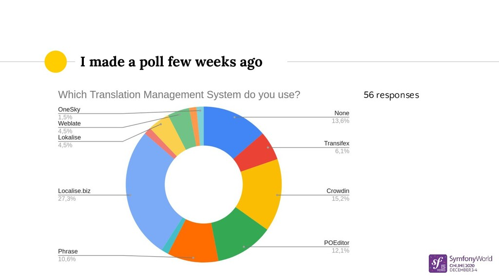 I made a poll few weeks ago 56 responses