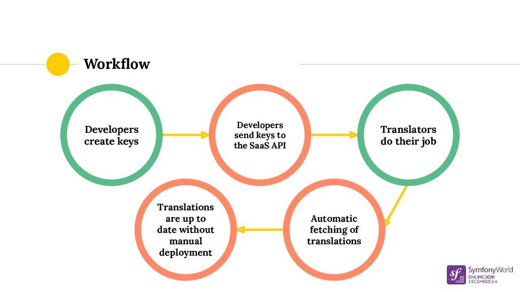 Developers create keys Workflow Translators do t...