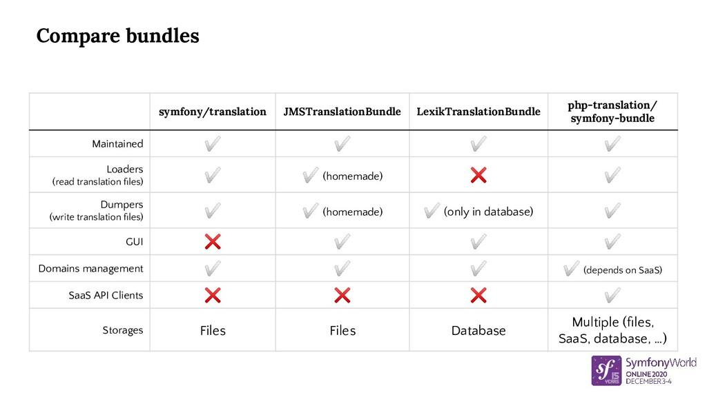 symfony/translation JMSTranslationBundle LexikT...