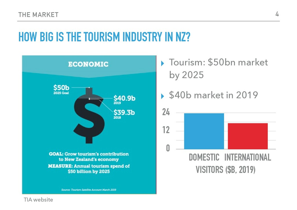 THE MARKET HOW BIG IS THE TOURISM INDUSTRY IN N...