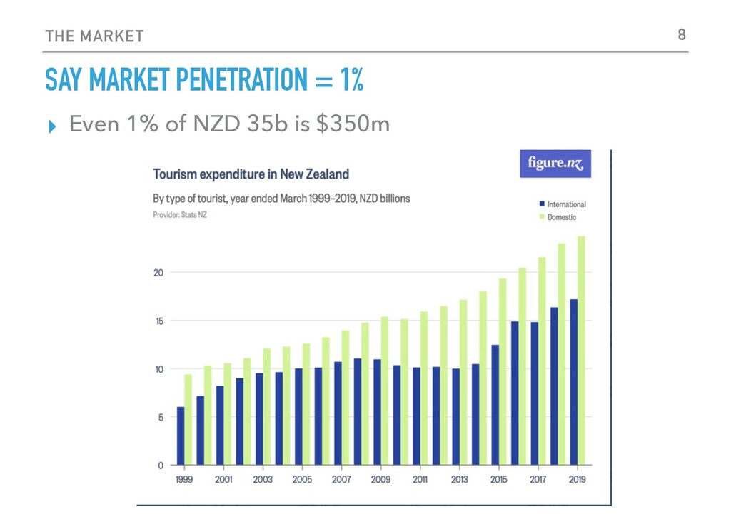 THE MARKET SAY MARKET PENETRATION = 1% ▸ Even 1...