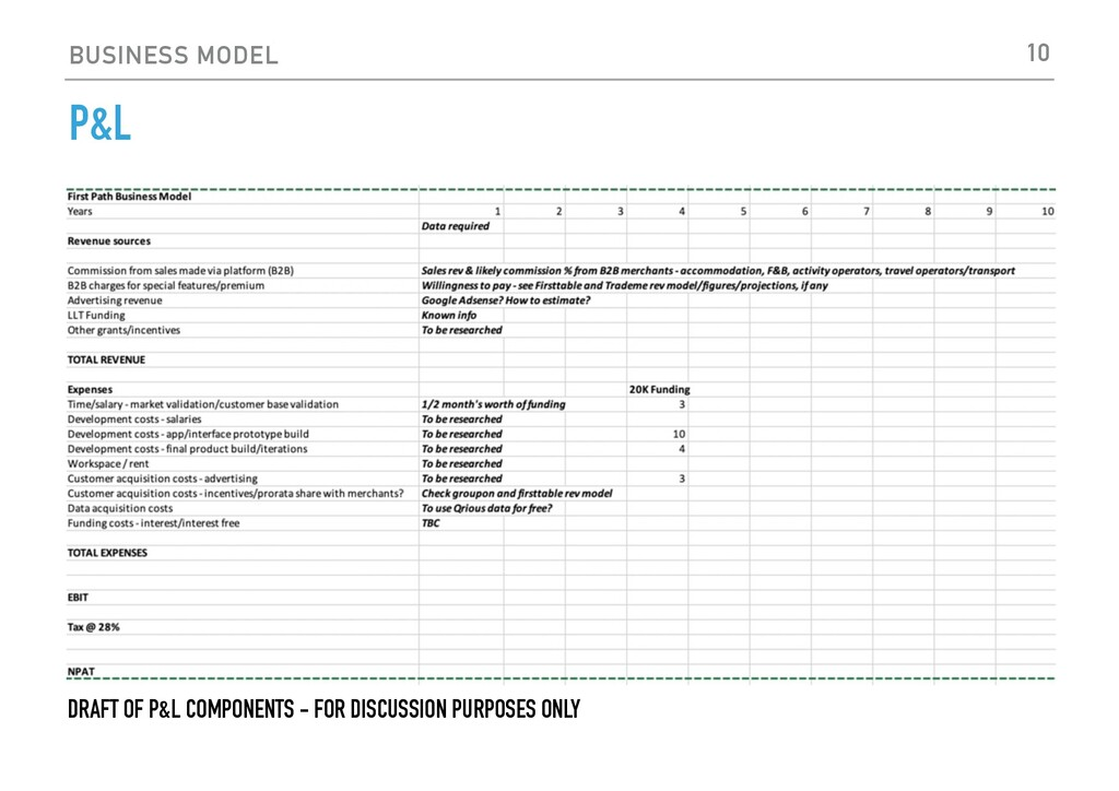 BUSINESS MODEL P&L 10 DRAFT OF P&L COMPONENTS -...