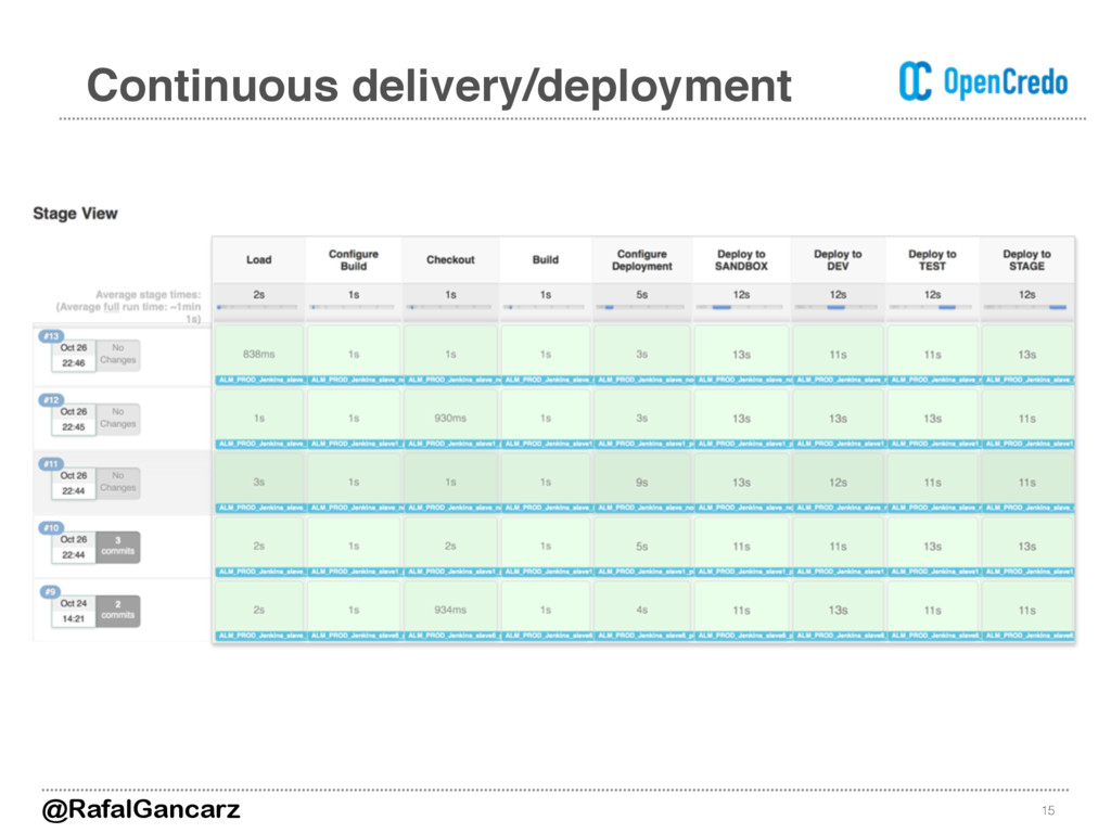15 Continuous delivery/deployment @RafalGancarz