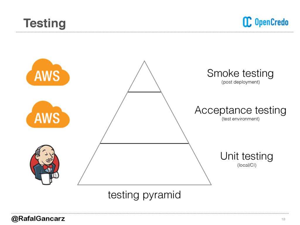 18 Testing Unit testing (local/CI) Acceptance t...