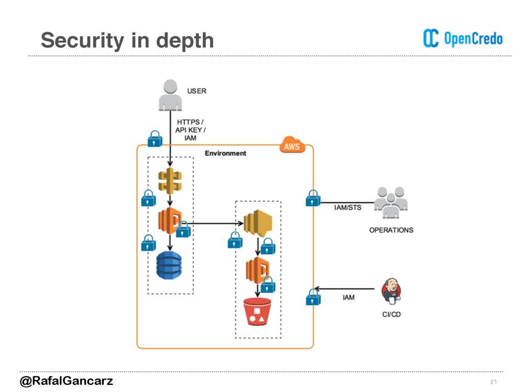 21 Security in depth @RafalGancarz