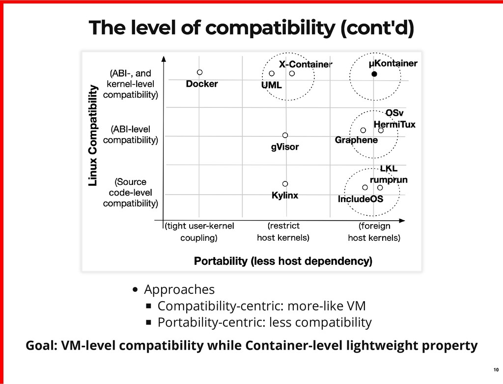 The level of compatibility (cont'd) The level o...