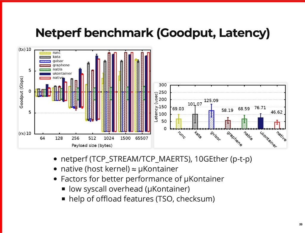 Netperf benchmark (Goodput, Latency) Netperf be...
