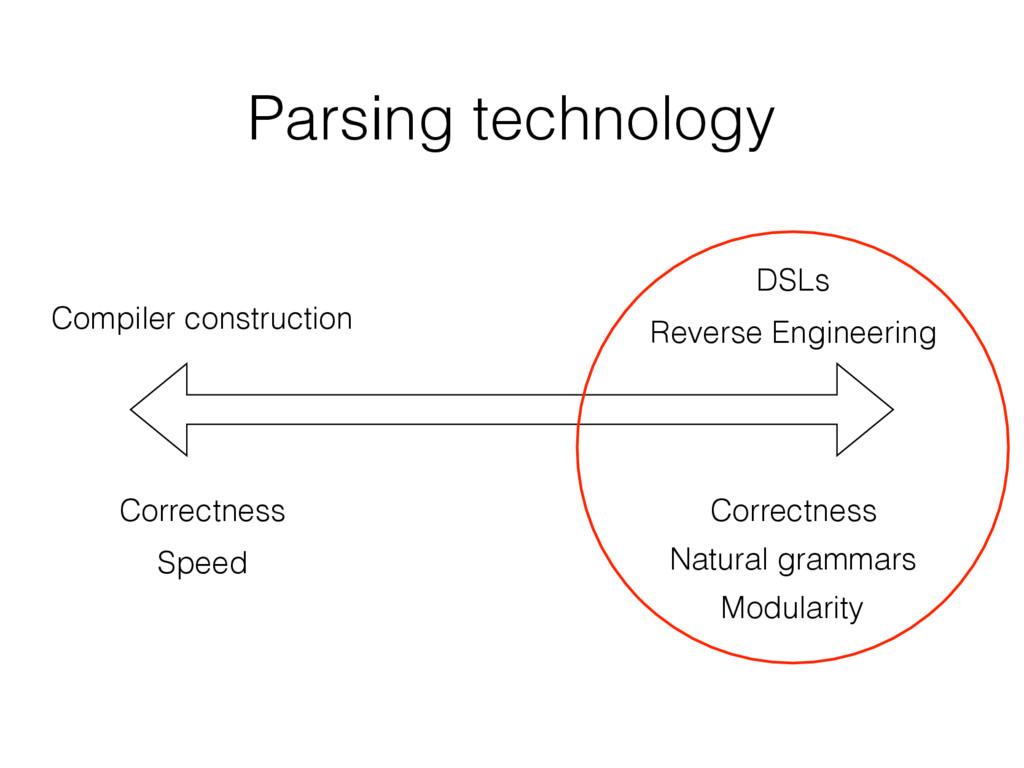 Parsing technology Compiler construction DSLs R...