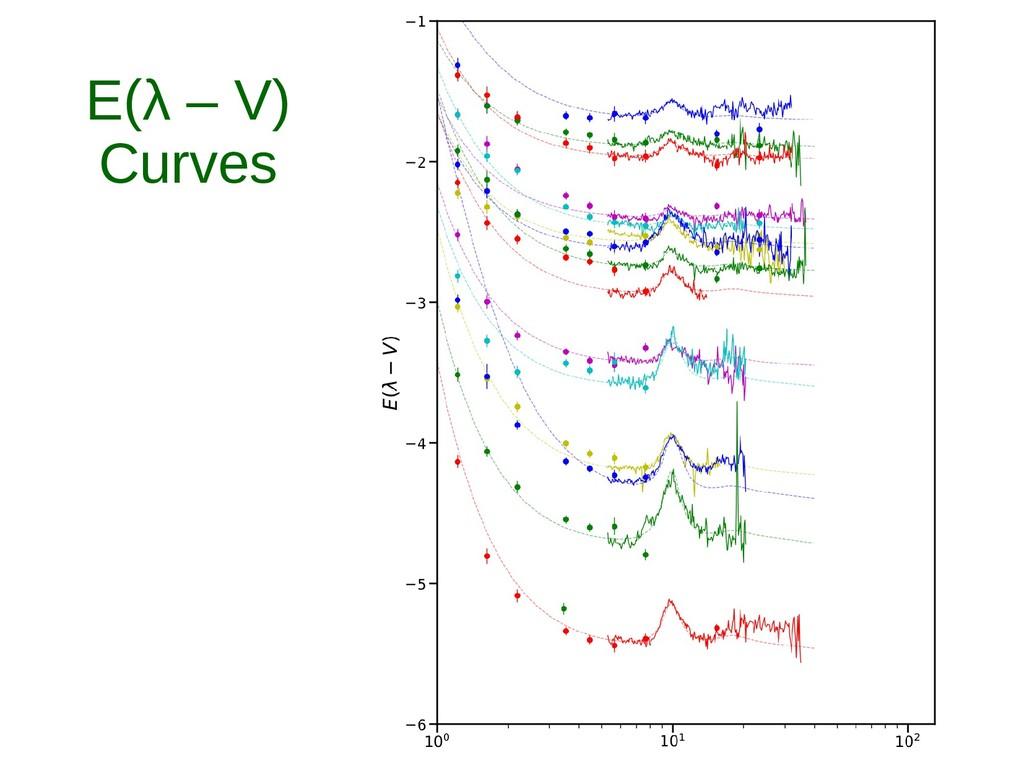 E(λ – V) Curves