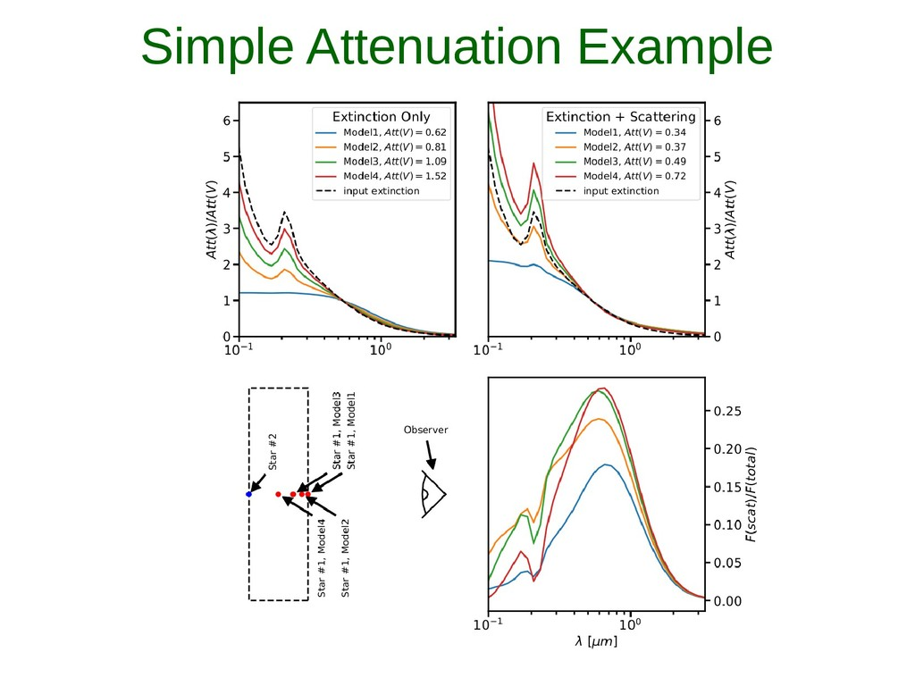 Simple Attenuation Example