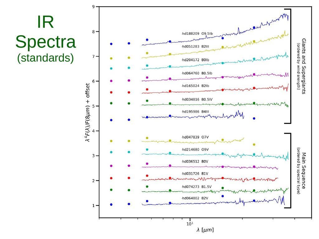 IR Spectra (standards)