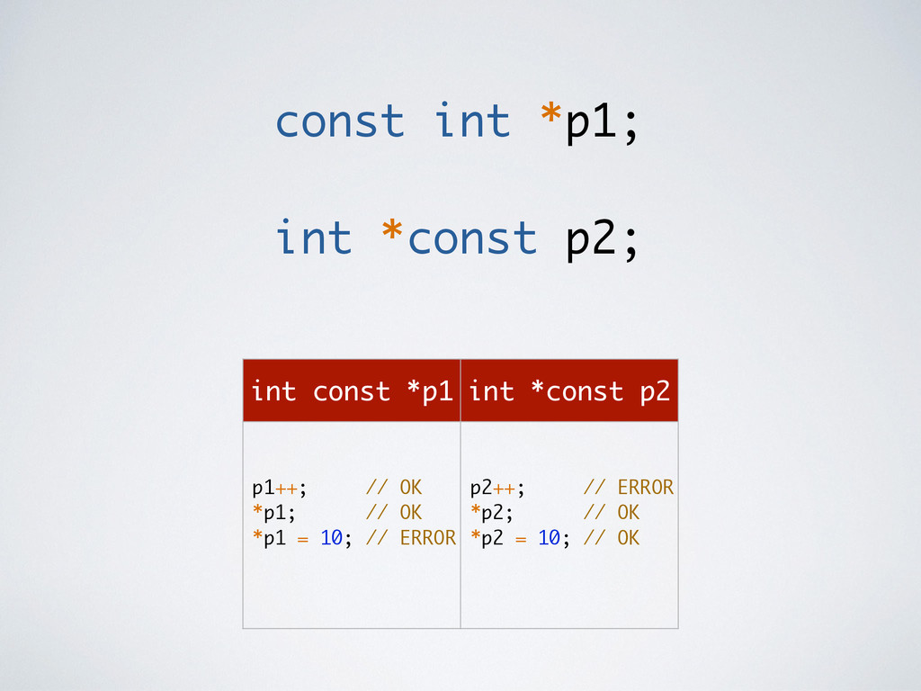 const int *p1; ! int *const p2; int const *p1 i...