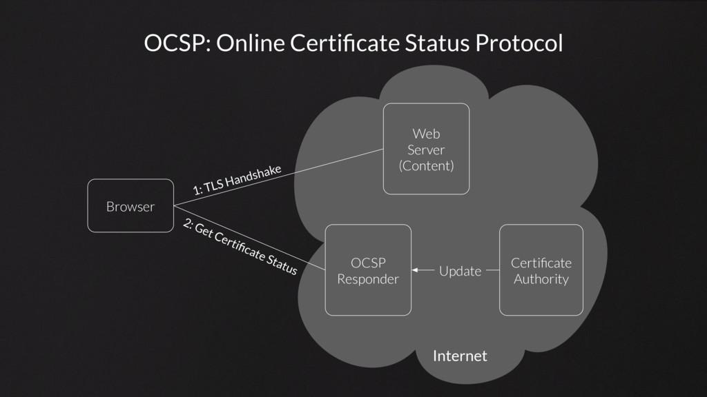 OCSP: Online Certificate Status Protocol Browser...