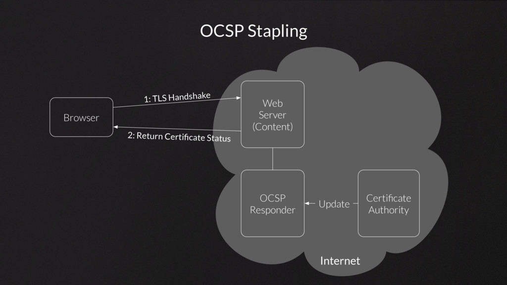 OCSP Stapling Browser Web Server (Content) Cert...