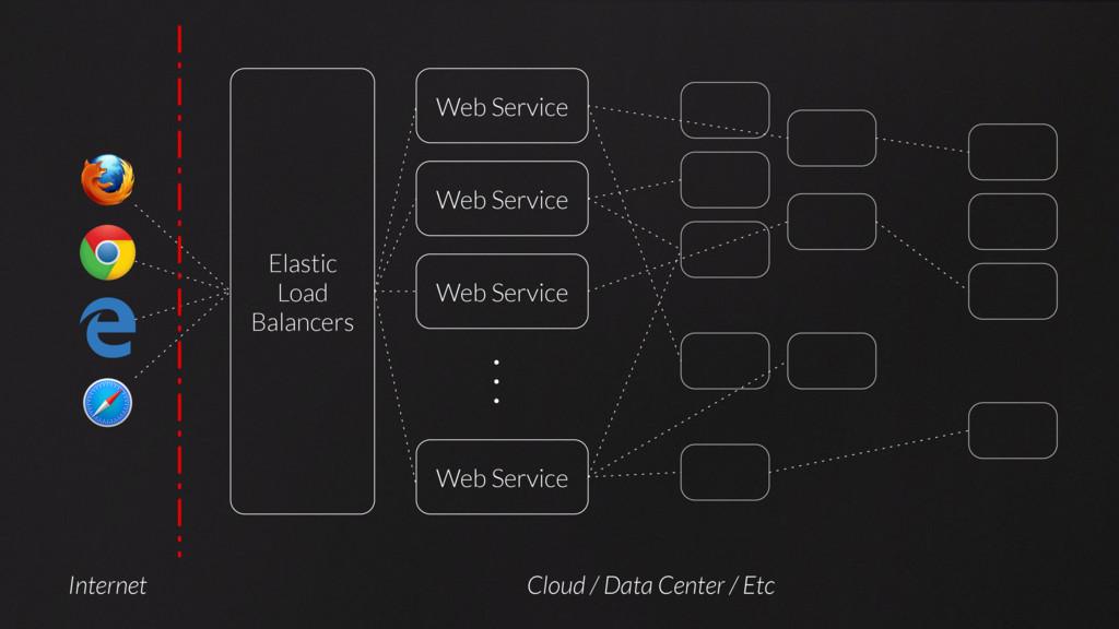Elastic Load Balancers Web Service Web Service ...
