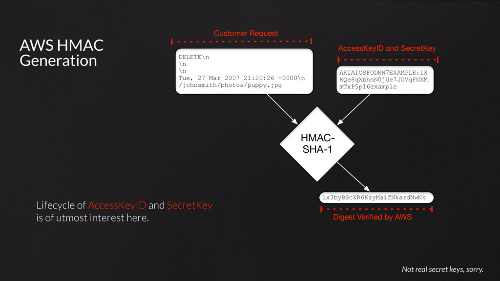 AWS HMAC Generation Not real secret keys, sorry...
