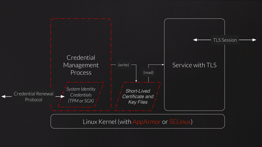 Linux Kernel (with AppArmor or SELinux) Credent...