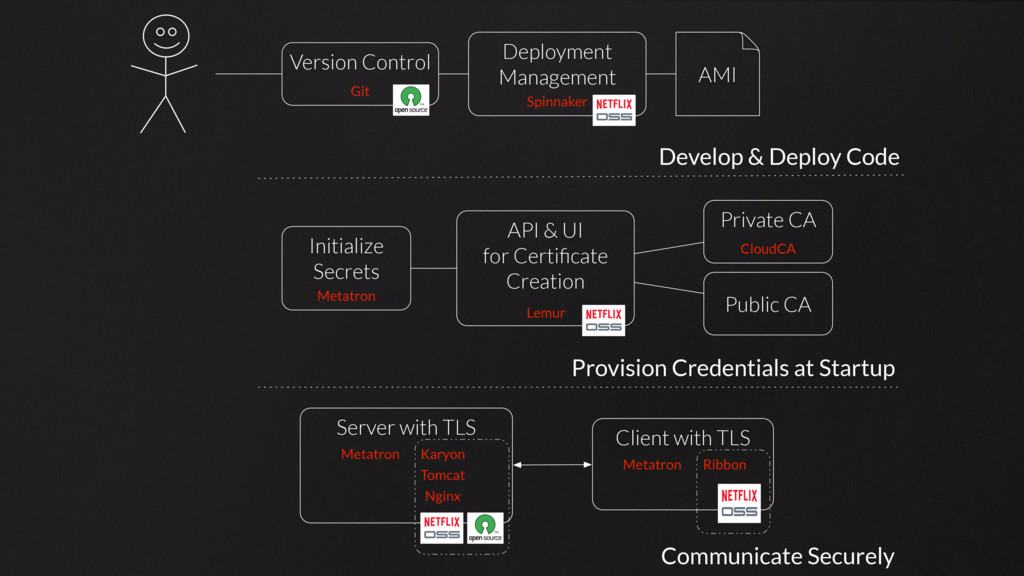 Develop & Deploy Code Communicate Securely Prov...
