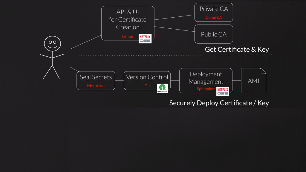 Securely Deploy Certificate / Key Communicate Se...