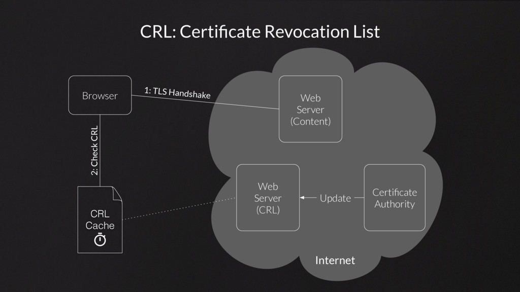 CRL: Certificate Revocation List Browser Web Ser...