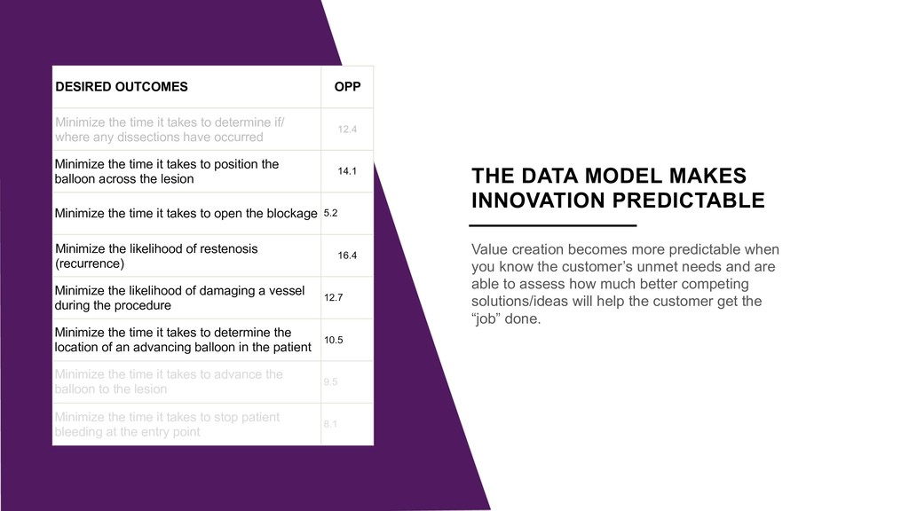Insert Picture here THE DATA MODEL MAKES INNOVA...