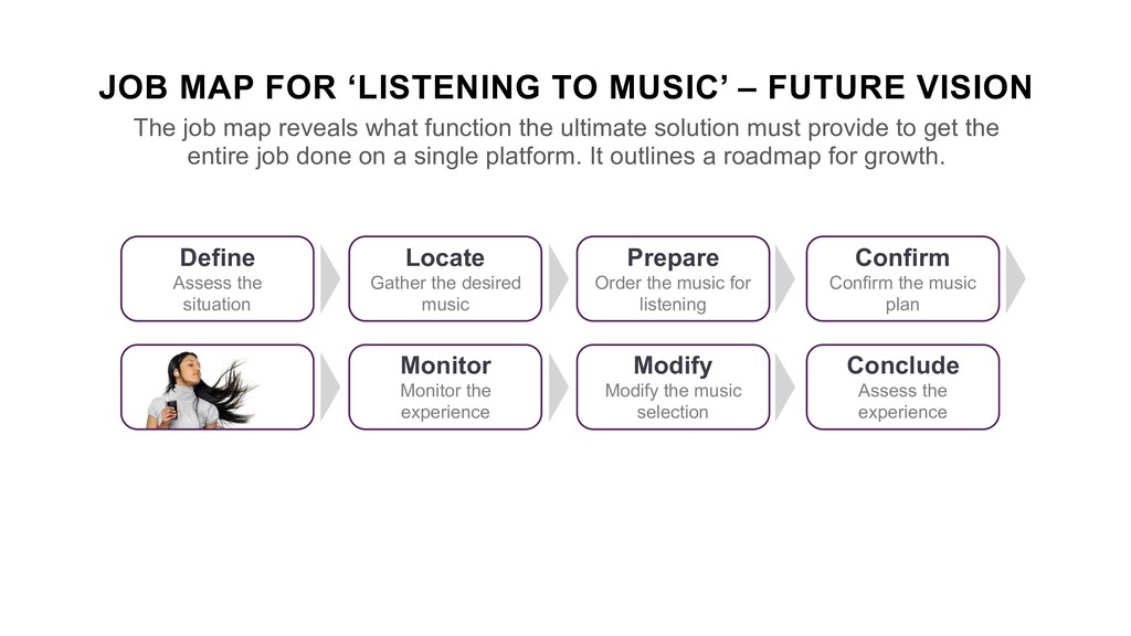 JOB MAP FOR 'LISTENING TO MUSIC' – FUTURE VISIO...