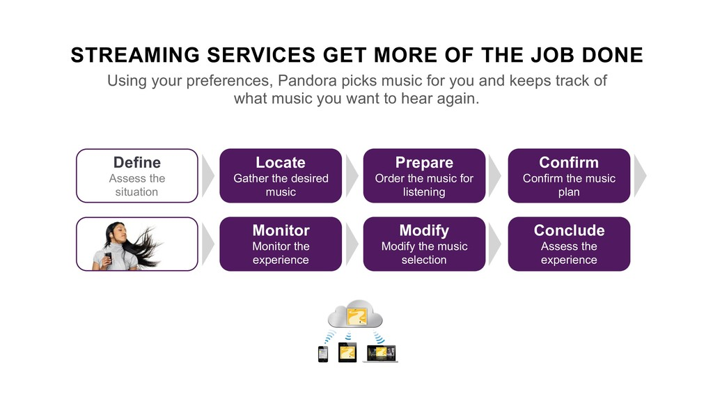 STREAMING SERVICES GET MORE OF THE JOB DONE Usi...