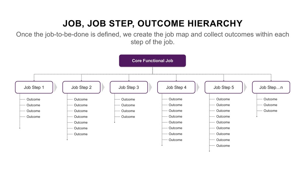JOB, JOB STEP, OUTCOME HIERARCHY Once the job-t...