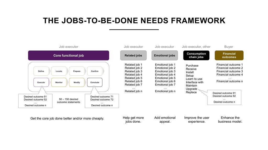 THE JOBS-TO-BE-DONE NEEDS FRAMEWORK Desired out...