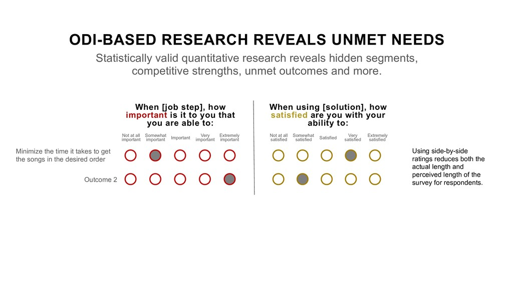 ODI-BASED RESEARCH REVEALS UNMET NEEDS Statisti...