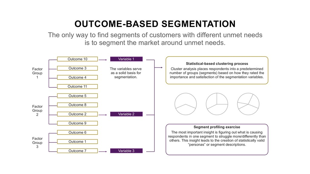 OUTCOME-BASED SEGMENTATION The only way to find...