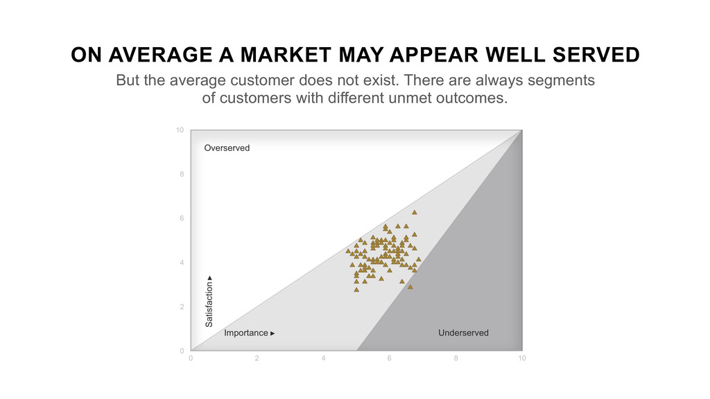 ON AVERAGE A MARKET MAY APPEAR WELL SERVED But ...