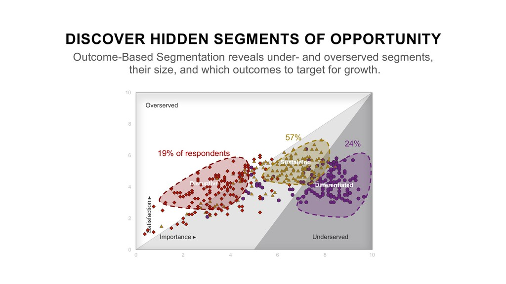 DISCOVER HIDDEN SEGMENTS OF OPPORTUNITY Outcome...