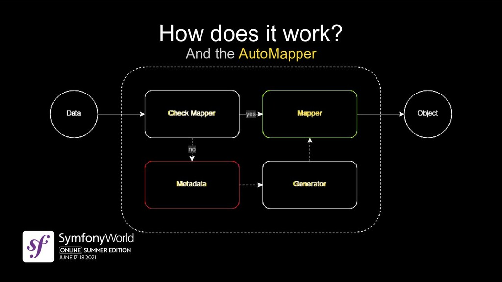 How does it work? And the AutoMapper