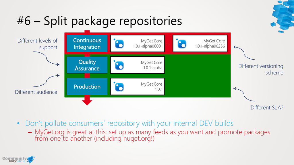 #6 – Split package repositories • Don't pollute...